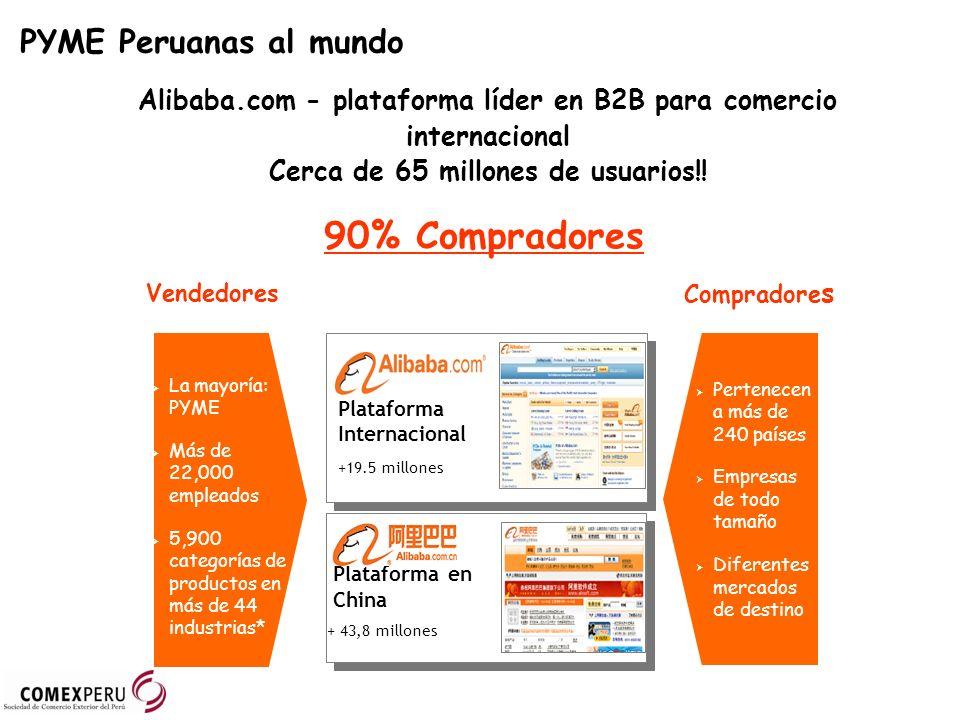 90% Compradores PYME Peruanas al mundo