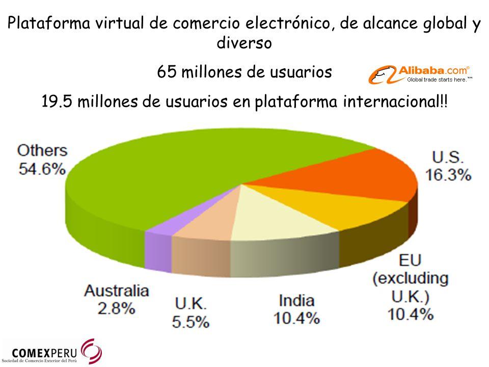 19.5 millones de usuarios en plataforma internacional!!