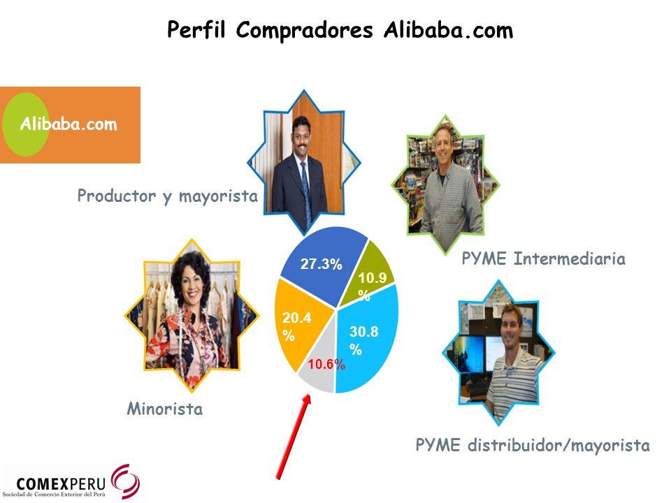 Perfil Compradores Alibaba.com