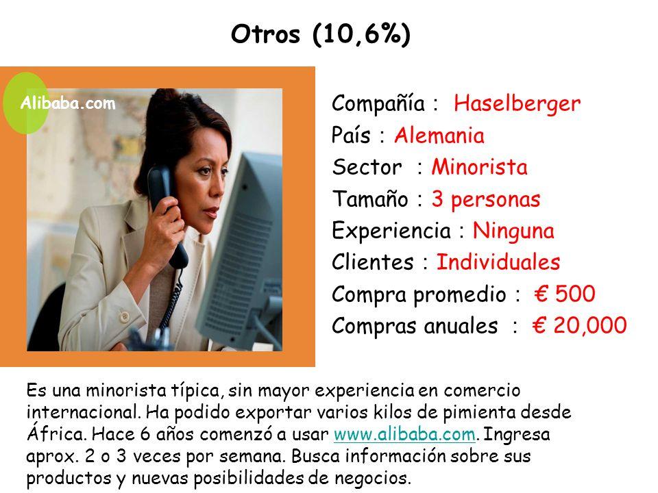 Otros (10,6%) Compañía: Haselberger País:Alemania Sector :Minorista