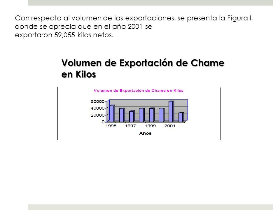 Volumen de Exportación de Chame en Kilos