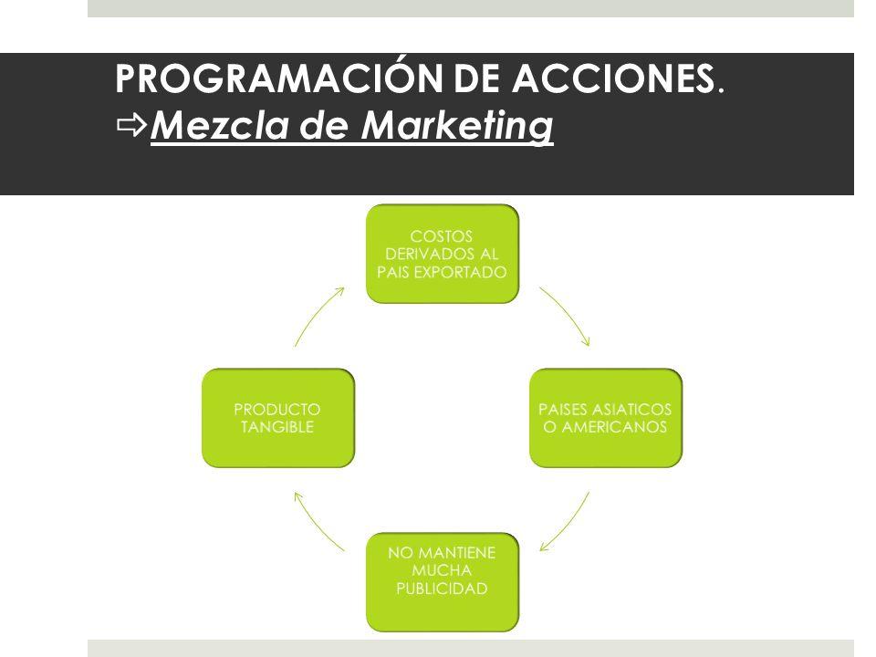 PROGRAMACIÓN DE ACCIONES. Mezcla de Marketing