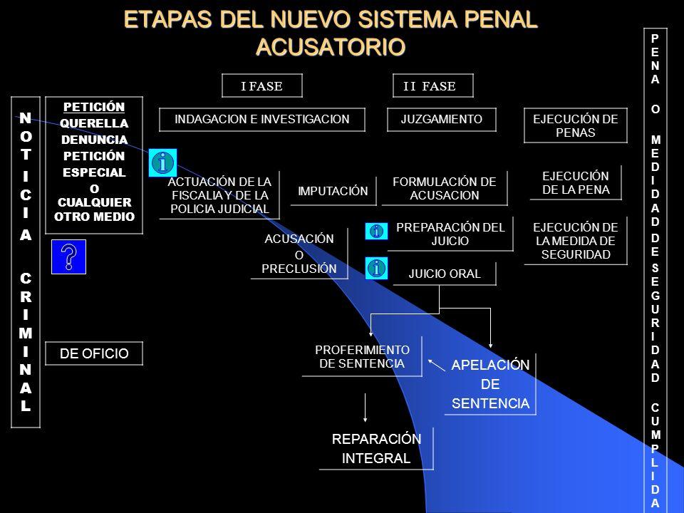 ETAPAS DEL NUEVO SISTEMA PENAL ACUSATORIO