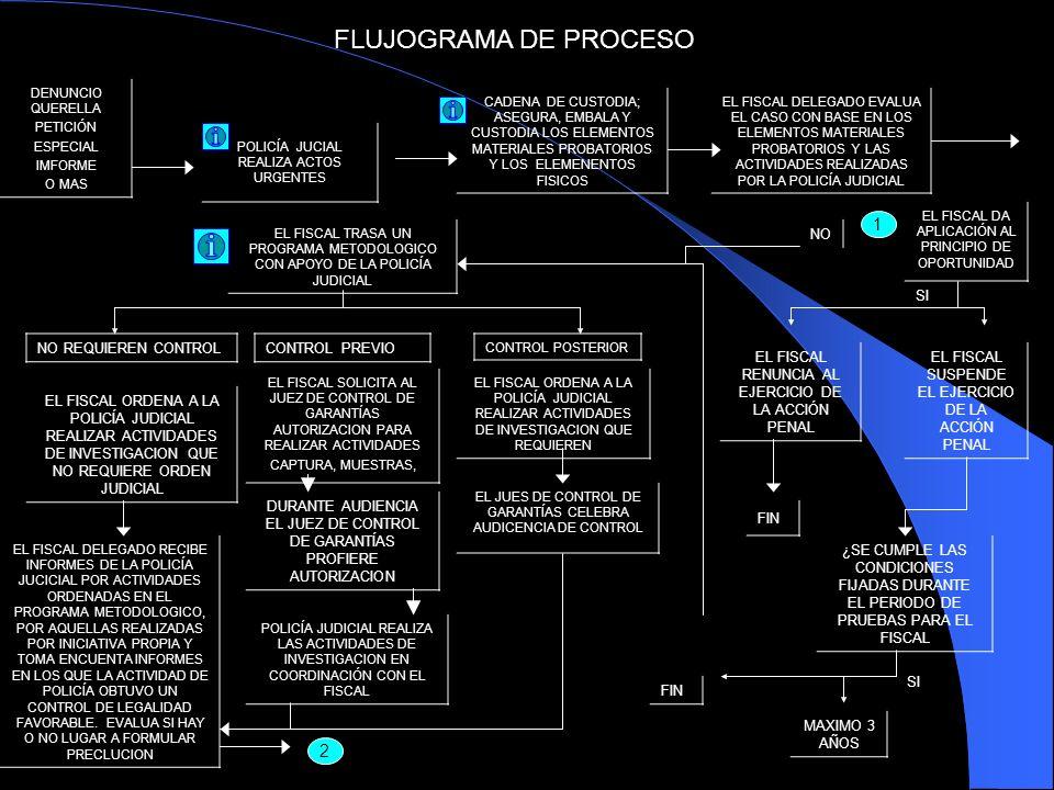 FLUJOGRAMA DE PROCESO 1 2 NO SI NO REQUIEREN CONTROL CONTROL PREVIO