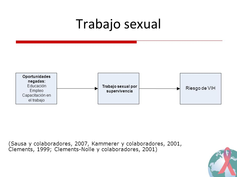 Trabajo sexual por supervivencia