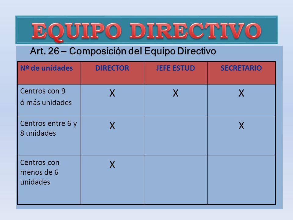 EQUIPO DIRECTIVO X Art. 26 – Composición del Equipo Directivo