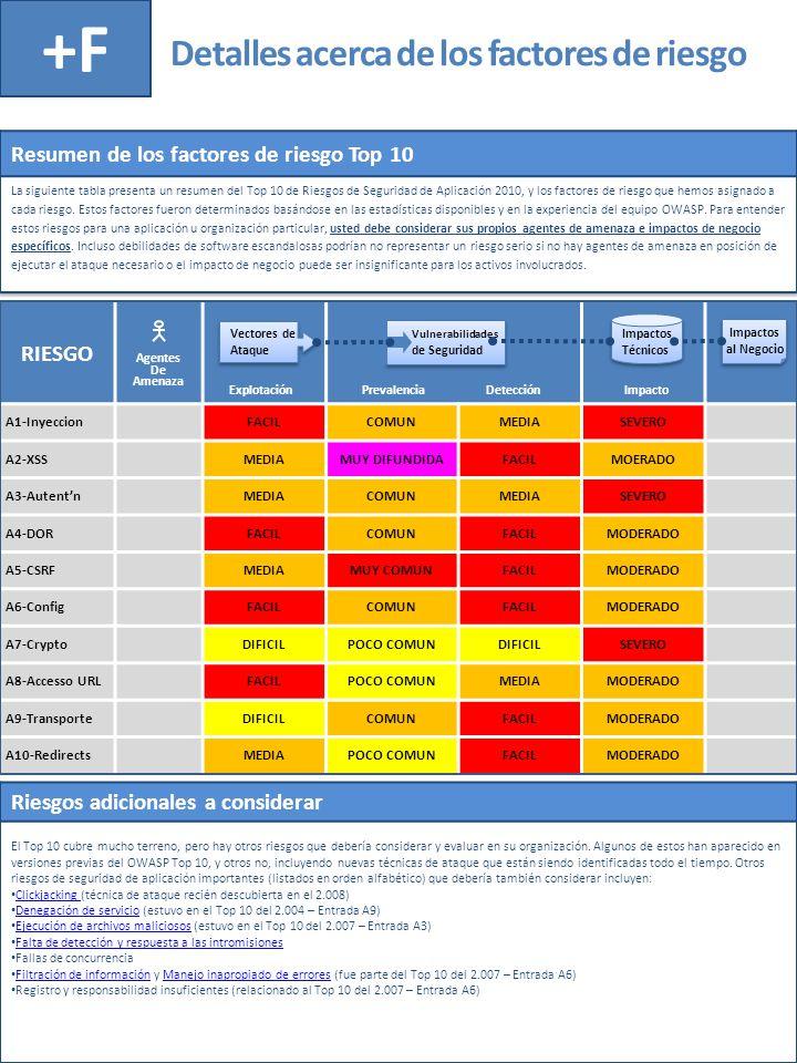 Detalles acerca de los factores de riesgo