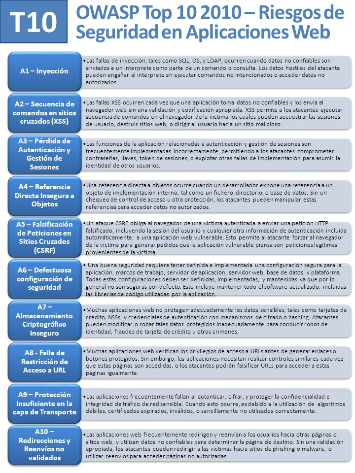 OWASP Top 10 2010 – Riesgos de Seguridad en Aplicaciones Web