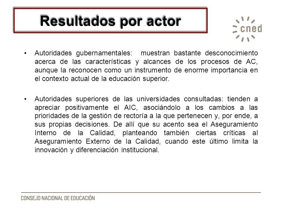 Resultados por actor