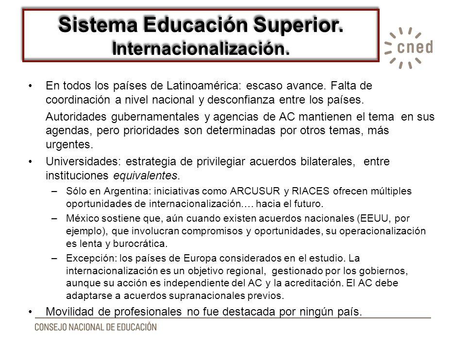 Sistema Educación Superior. Internacionalización.