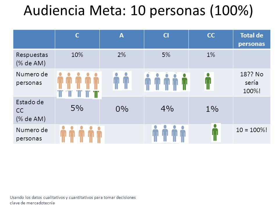 Audiencia Meta: 10 personas (100%)