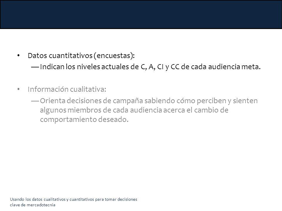 Usos de datos cuantitativos y cualitativos