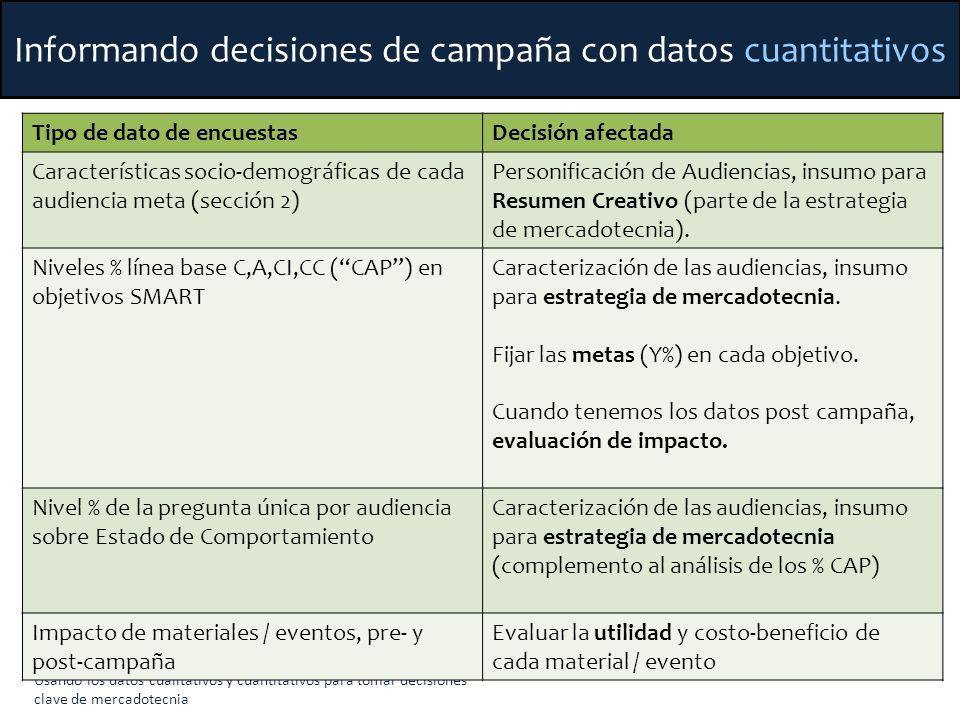 Informando decisiones de campaña con datos cuantitativos