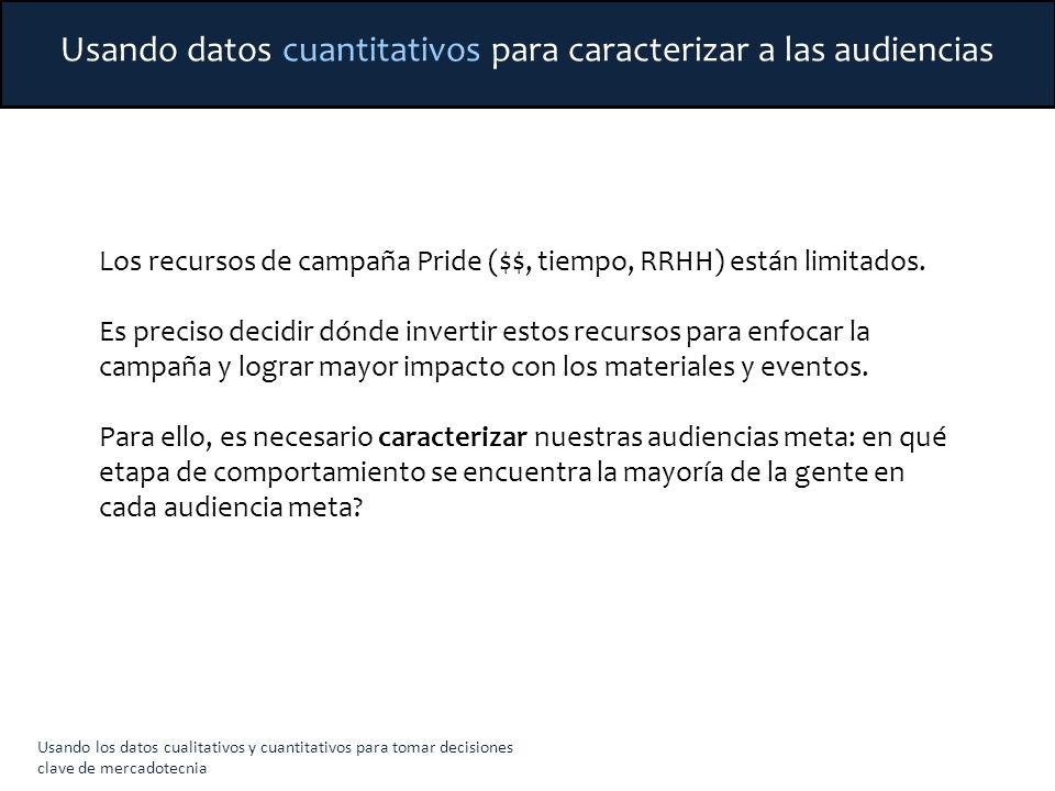 Usando datos cuantitativos para caracterizar a las audiencias