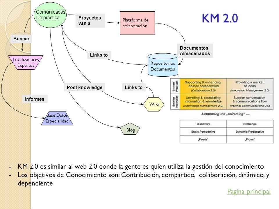 KM 2.0 Comunidades. De práctica. Plataforma de. colaboración. Proyectos. van a. Buscar. Documentos.