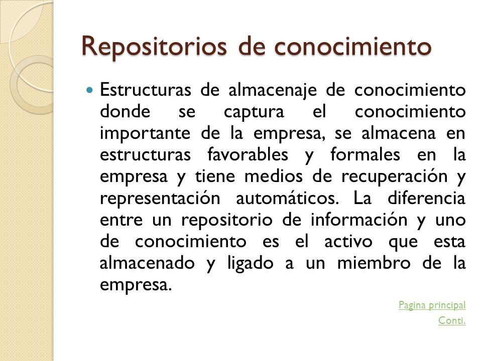 Repositorios de conocimiento