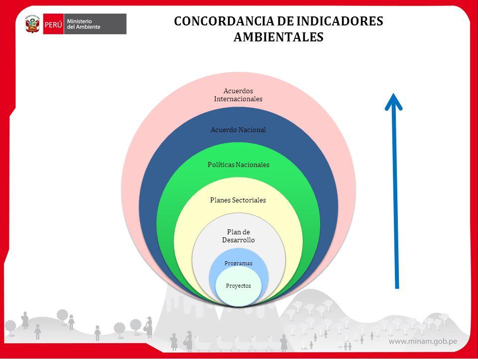 CONCORDANCIA DE INDICADORES AMBIENTALES