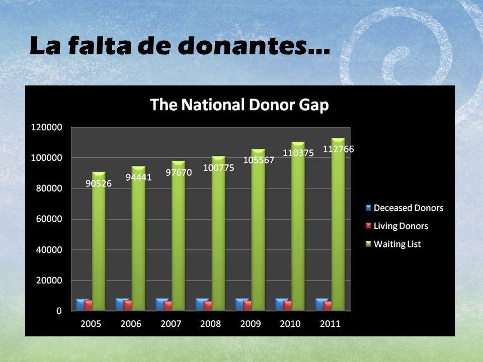 La falta de donantes…