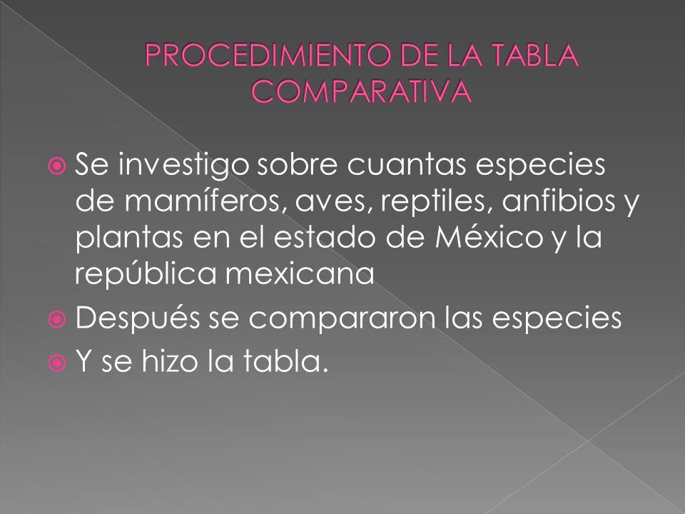 PROCEDIMIENTO DE LA TABLA COMPARATIVA