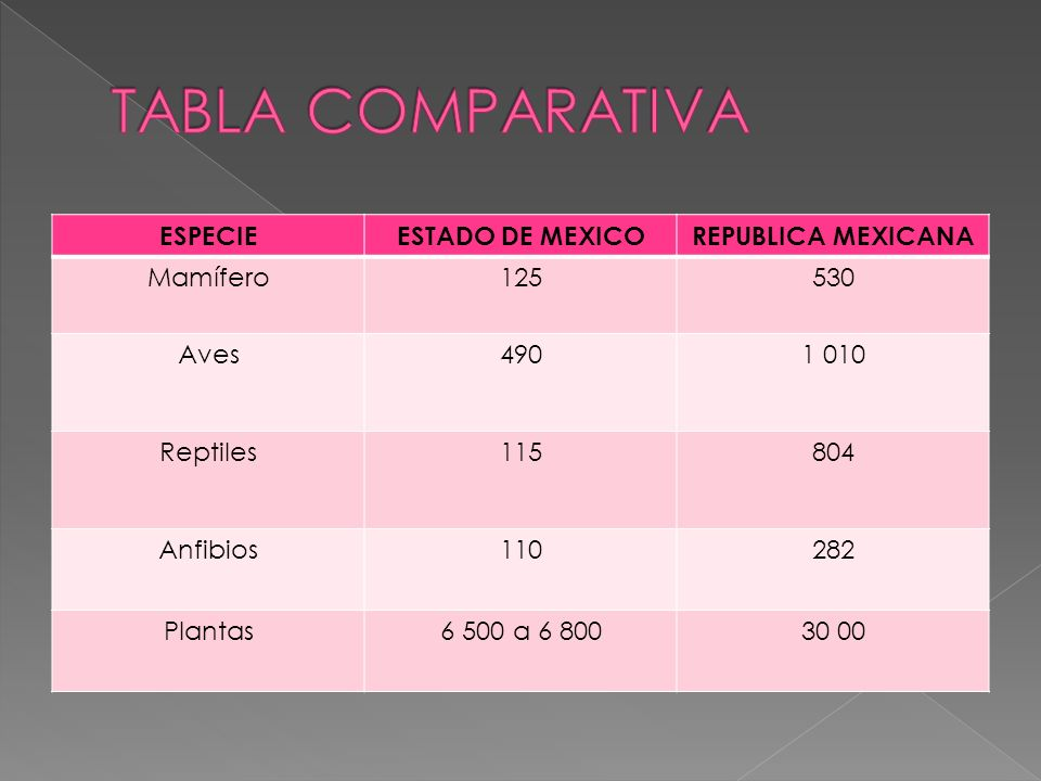 TABLA COMPARATIVA ESPECIE ESTADO DE MEXICO REPUBLICA MEXICANA Mamífero
