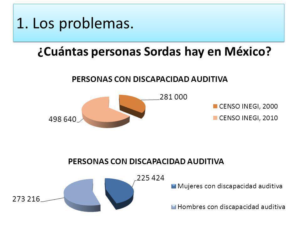 ¿Cuántas personas Sordas hay en México