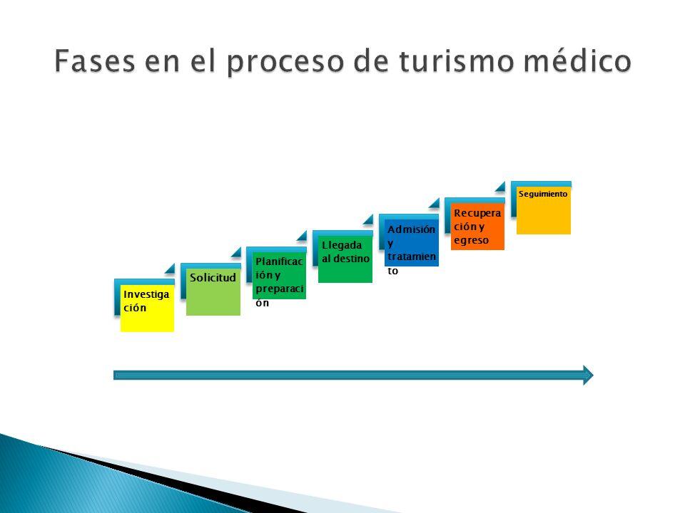 Fases en el proceso de turismo médico