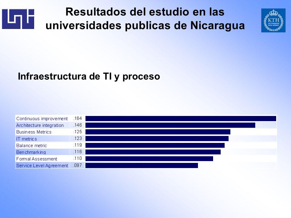 Resultados del estudio en las universidades publicas de Nicaragua
