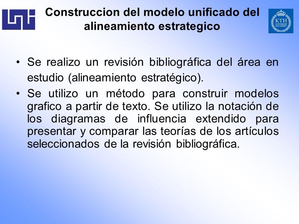 Construccion del modelo unificado del alineamiento estrategico