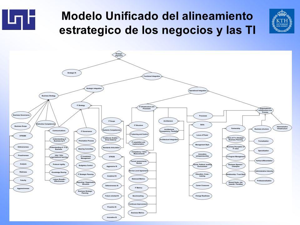 Modelo Unificado del alineamiento estrategico de los negocios y las TI
