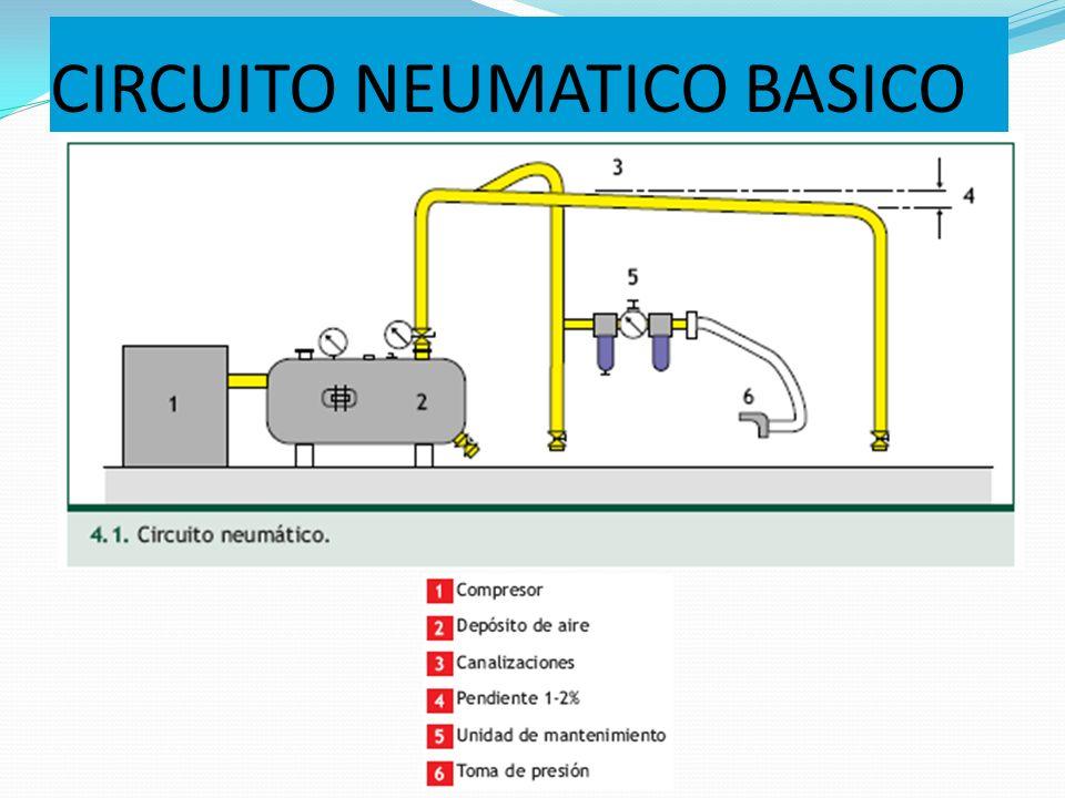 Circuito Neumatico Simple : GeneraciÓn de aire comprimido ppt video online descargar