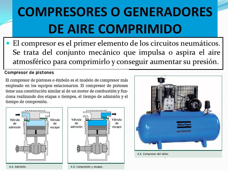 Generaci n de aire comprimido ppt video online descargar - Compresores aire comprimido ...