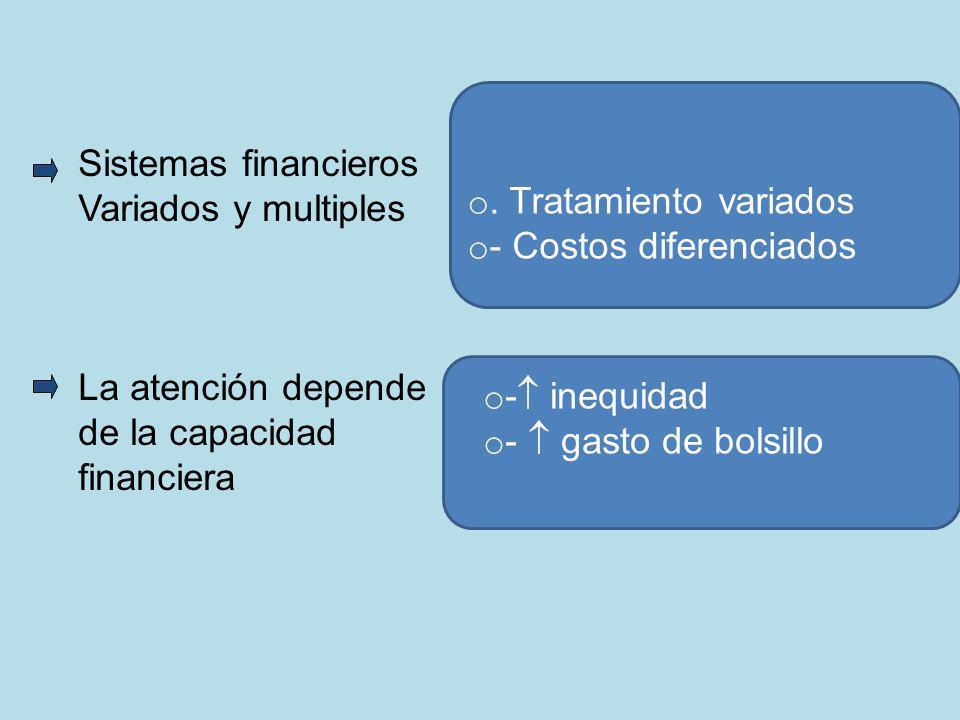 Sistemas financieros Variados y multiples. La atención depende. de la capacidad. financiera. . Tratamiento variados.