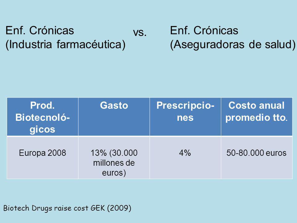 Prod. Biotecnoló-gicos Costo anual promedio tto.