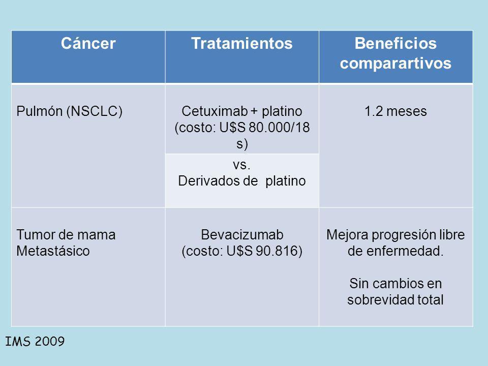 Cáncer Tratamientos Beneficios comparartivos