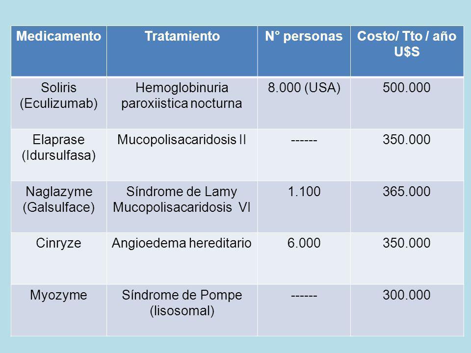 Medicamento Tratamiento N° personas Costo/ Tto / año U$S