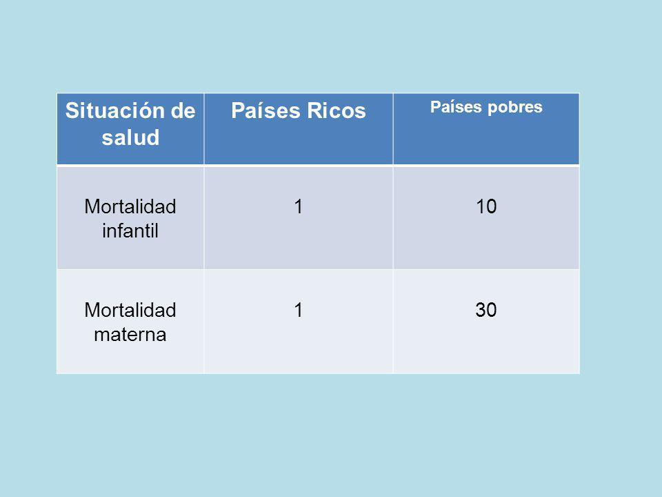 Situación de salud Países Ricos