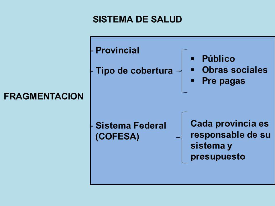 SISTEMA DE SALUD Provincial. Tipo de cobertura. Sistema Federal. (COFESA) Público. Obras sociales.