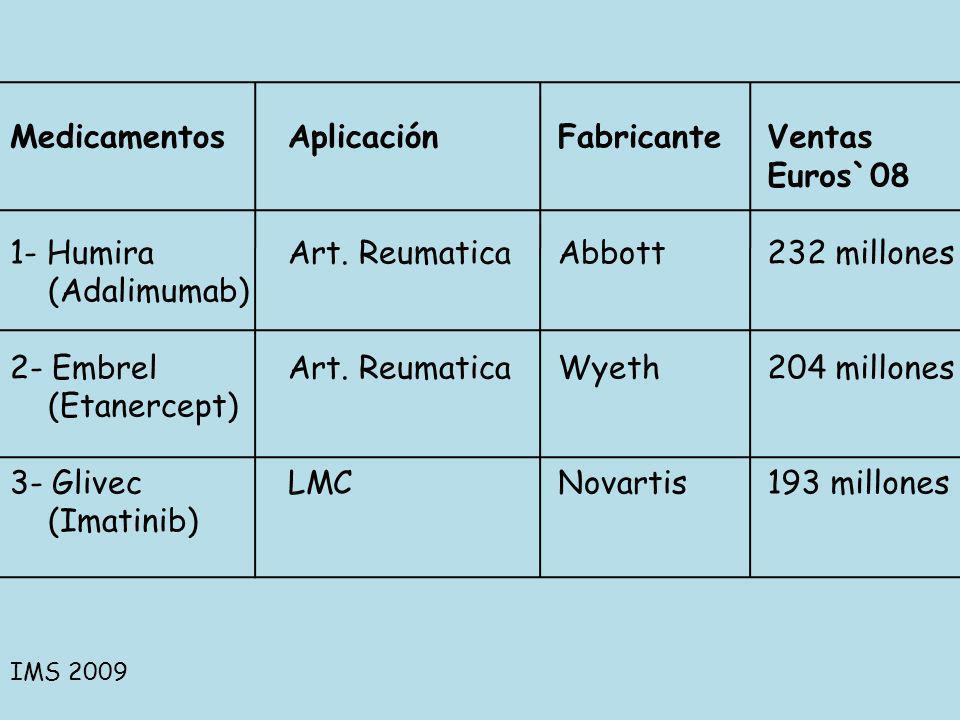Medicamentos 1- Humira (Adalimumab) 2- Embrel (Etanercept) 3- Glivec
