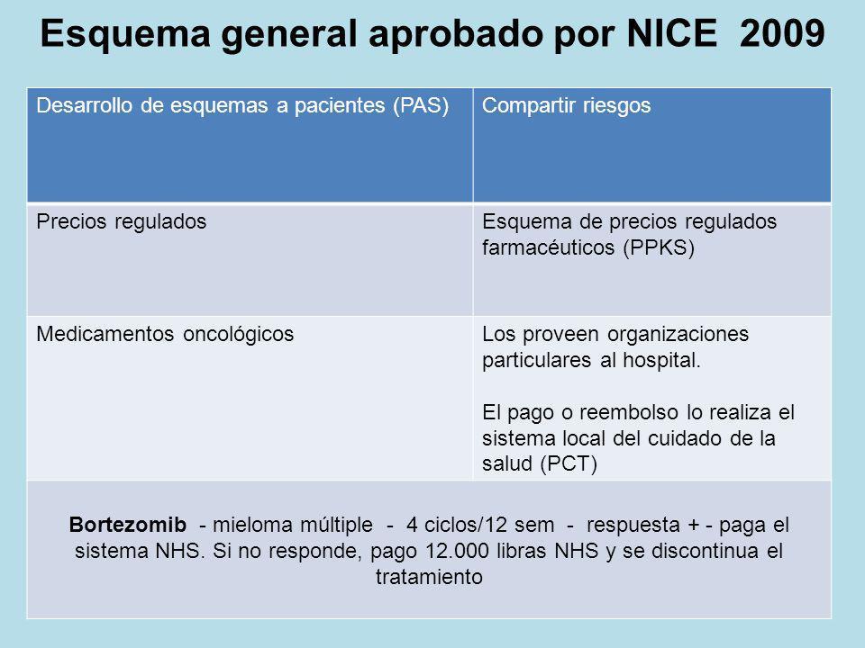 Esquema general aprobado por NICE 2009