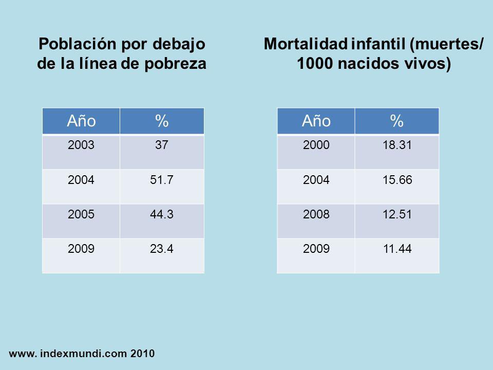 Mortalidad infantil (muertes/