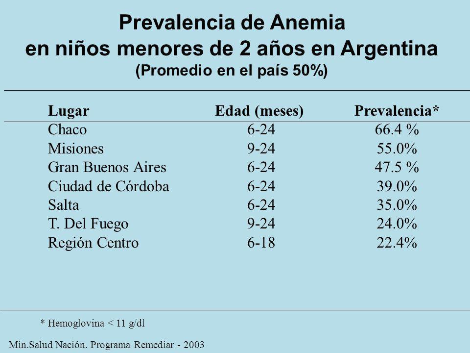 en niños menores de 2 años en Argentina