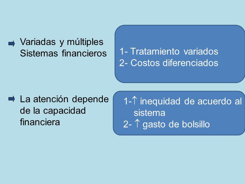 Variadas y múltiples Sistemas financieros. La atención depende. de la capacidad. financiera. 1- Tratamiento variados.