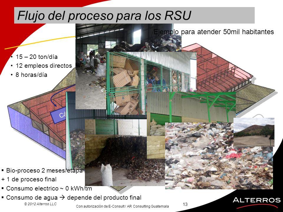 Flujo del proceso para los RSU