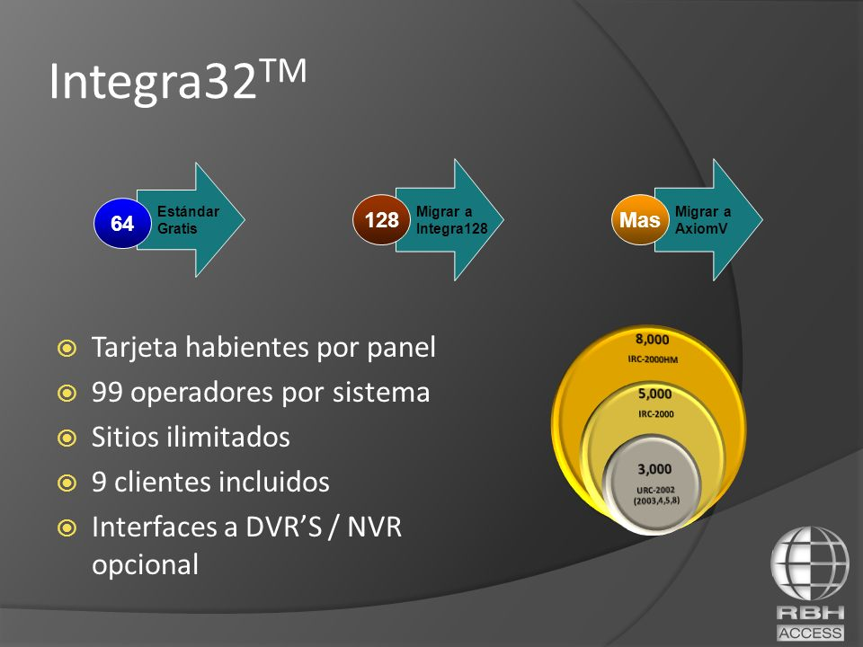 Integra32TM Tarjeta habientes por panel 99 operadores por sistema