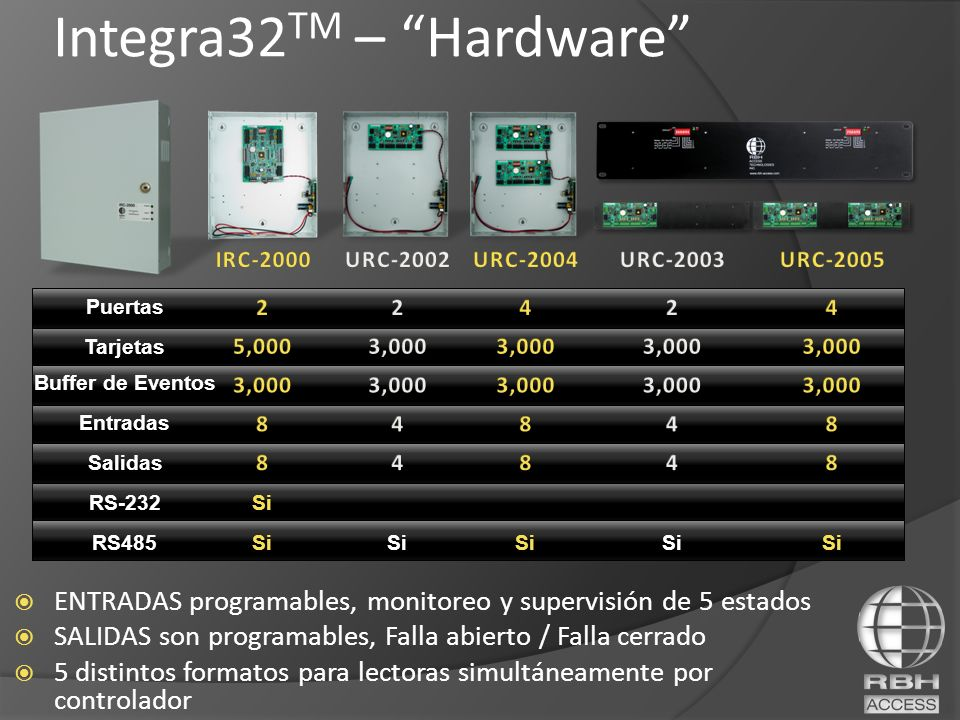 Integra32TM – Hardware