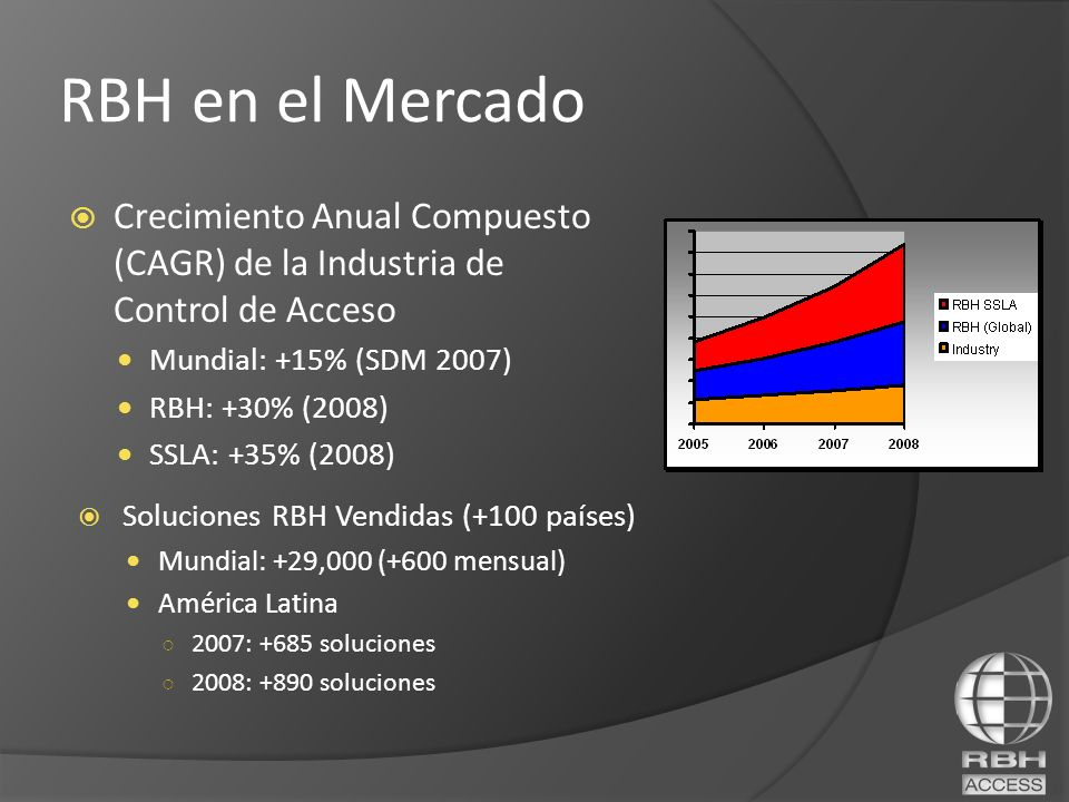 RBH en el Mercado Crecimiento Anual Compuesto (CAGR) de la Industria de Control de Acceso. Mundial: +15% (SDM 2007)