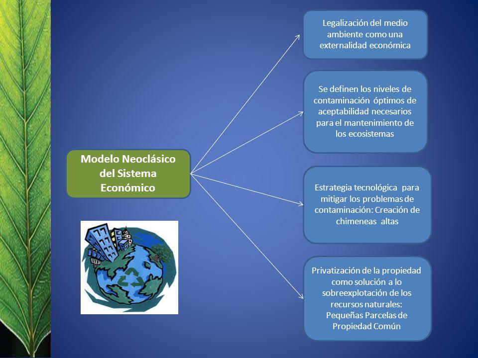 Modelo Neoclásico del Sistema Económico