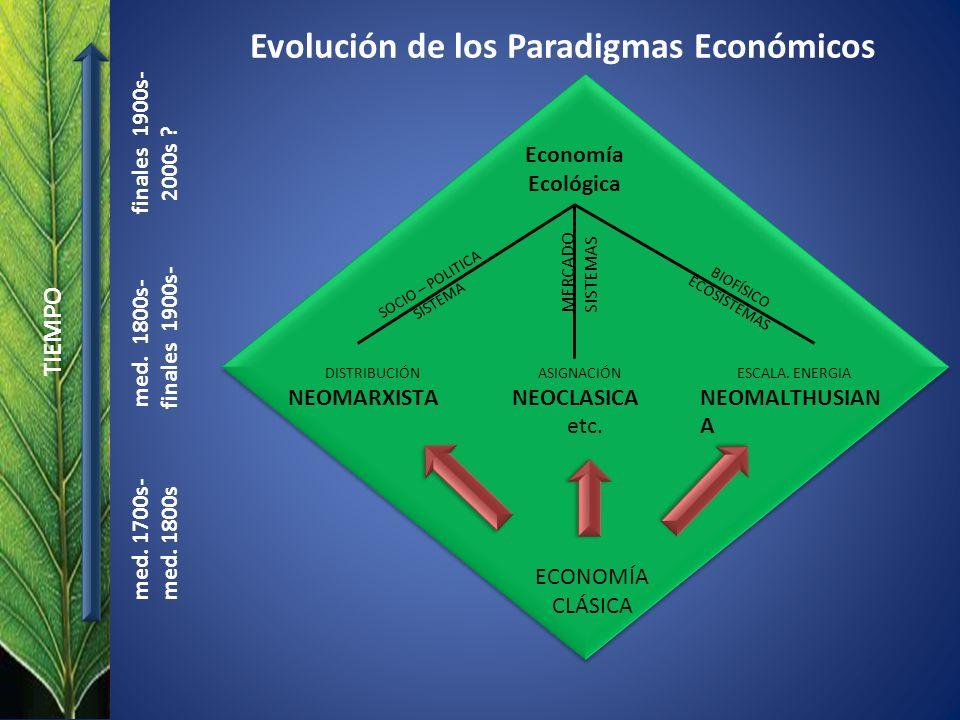Evolución de los Paradigmas Económicos