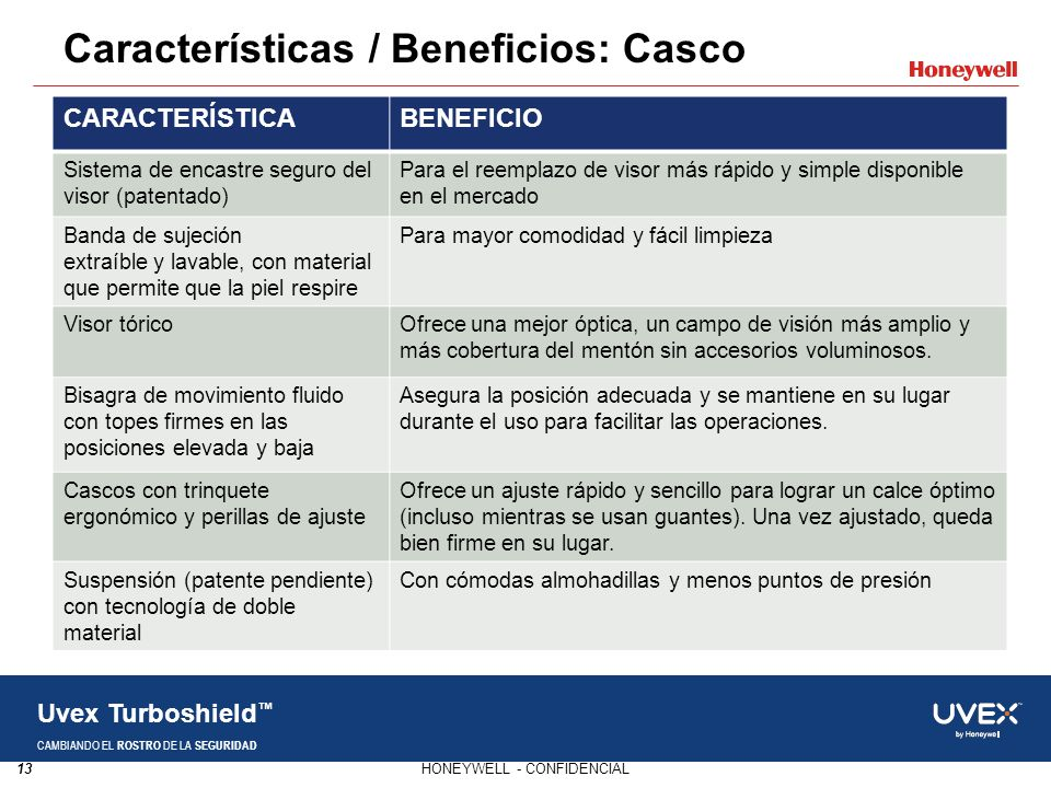 Características / Beneficios: Casco