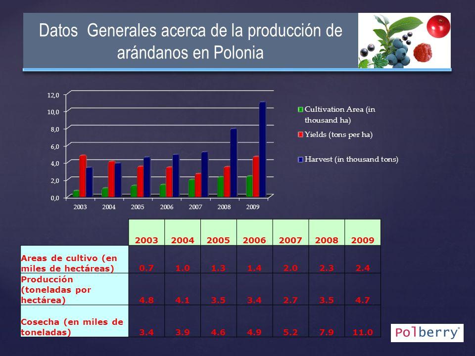 Datos Generales acerca de la producción de arándanos en Polonia